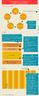 """Infográfico do """"Ciclo de aprendizado"""", prática pedagógica utilizada nas Summit Public Schools - rede de escolas gratuitas situadas na Califórnia. O método é utilizado diariamente e os alunos têm conseguido aprovação em bons cursos universitários."""