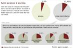 Conforme dados estatísticos, uma em cada 20 crianças não frequentam a sala de aula no Brasil. A evasão é o dobro entre as crianças com necessidades especiais: uma em cada dez não vai à aula.