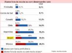 Quando se fala do mau desempenho brasileiro do Pisa, costuma-se mencionar a quantidade de alunos nos níveis mais baixos de proficiência. Na prova de leitura, quase metade tirou no máximo nota 2. É muita gente, mas a situação verdadeira é ainda pior: falta considerar quem está fora da escola ou em situação de atraso escolar (pelos critérios da OCDE, alunos de 15 anos que nem mesmo chegaram à 7ª série).   No caso brasileiro, esse grupo corresponde a 19,4% da população na faixa etária avaliada - índice alto em relação aos países líderes do ranking (veja o gráfico abaixo). A soma do contingente fora da escola com o de baixa proficiência dá 59,4%. Ou seja: seis em cada dez jovens de 15 anos ou não reúne condições para fazer a prova ou não é capaz de compreender textos relativamente simples.