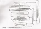 Sacristan apresenta um esquema sobre o currículo e suas relações: currículo prescrito, currículo modelado pelos professores, curriculo modelado e currículo avaliado.