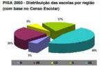 Gráfico que apresenta os dados do Pisa 2003 sobre a distribuição de escolas por região no Brasil.