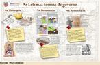 Infográfico que relaciona a criação de leis com a forma de governo.