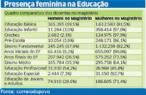 Imagem de uma tabela que apresenta um quadro comparativo dos docentes homens e mulheres nos diversos níveis e modalidades que compõem a Educação Básica, enfatizando a forte presença feminina na educação.